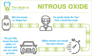 Nitrous Oxide Illustration