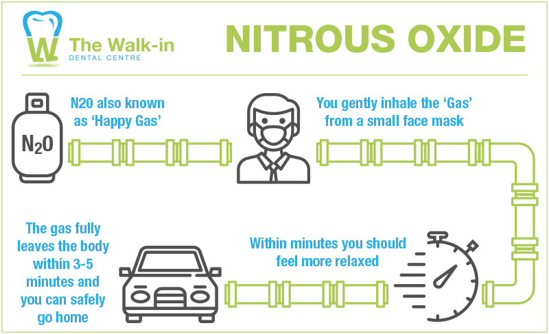 Nitrous Oxide Illustration