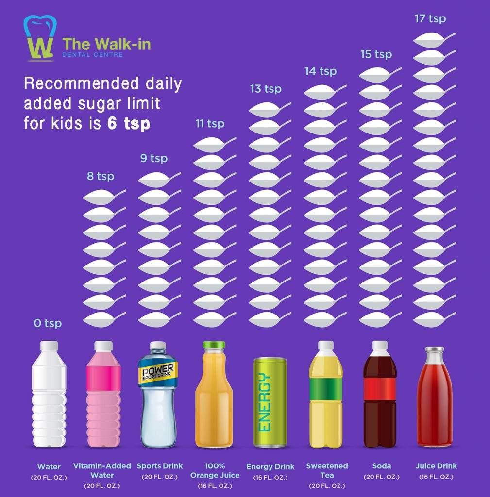 SugaryDrinks
